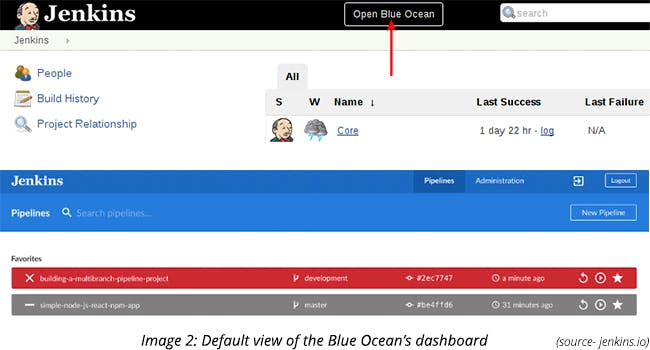 Default view of the Blue Ocean's dashboard