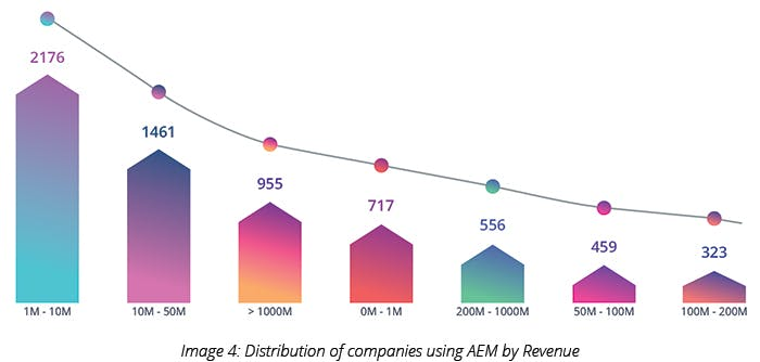 Distribution of companies using AEM by Revenue