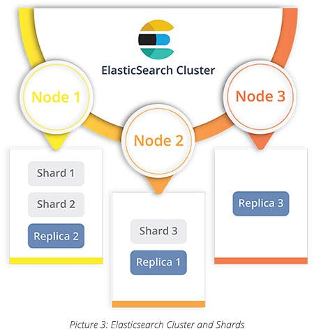 Elasticsearch Cluster and Shards