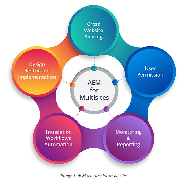 AEM features for multi sites