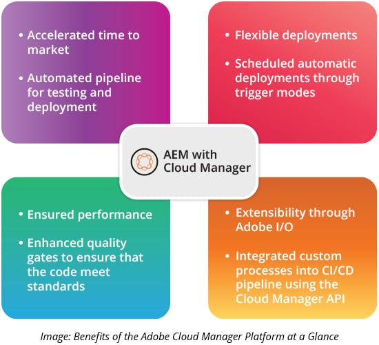 Benefits of the Adobe Cloud Manager Platform at a Glan