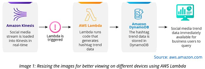 Resizing the images for better viewing on different devices using AWS Lambda