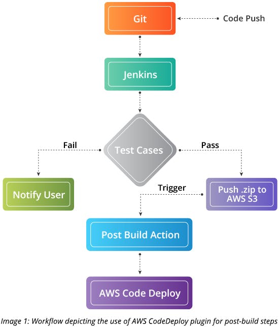 Workflow depicting the use of AWS CodeDeploy plugin for post-build steps