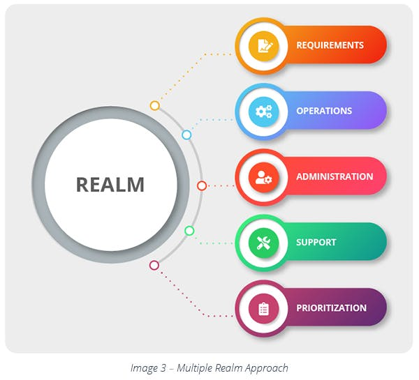 Multiple Realm Approach