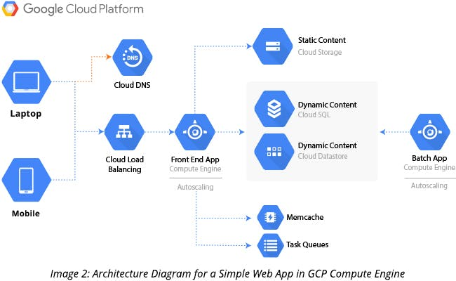 Architecture Diagram for a Simple Web App in GCP Compute Engine