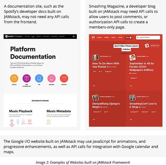 Examples of Websites built on JAMstack Framework