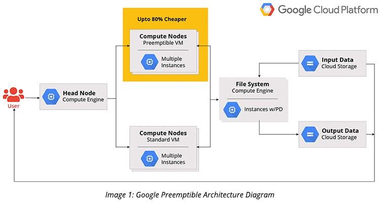 Google Preemptible Architecture Diagram
