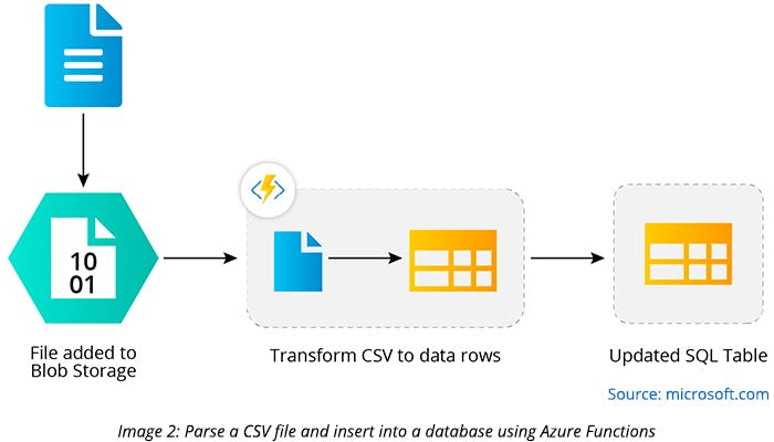 Parse a CSV file and insert into a database using Azure Functions