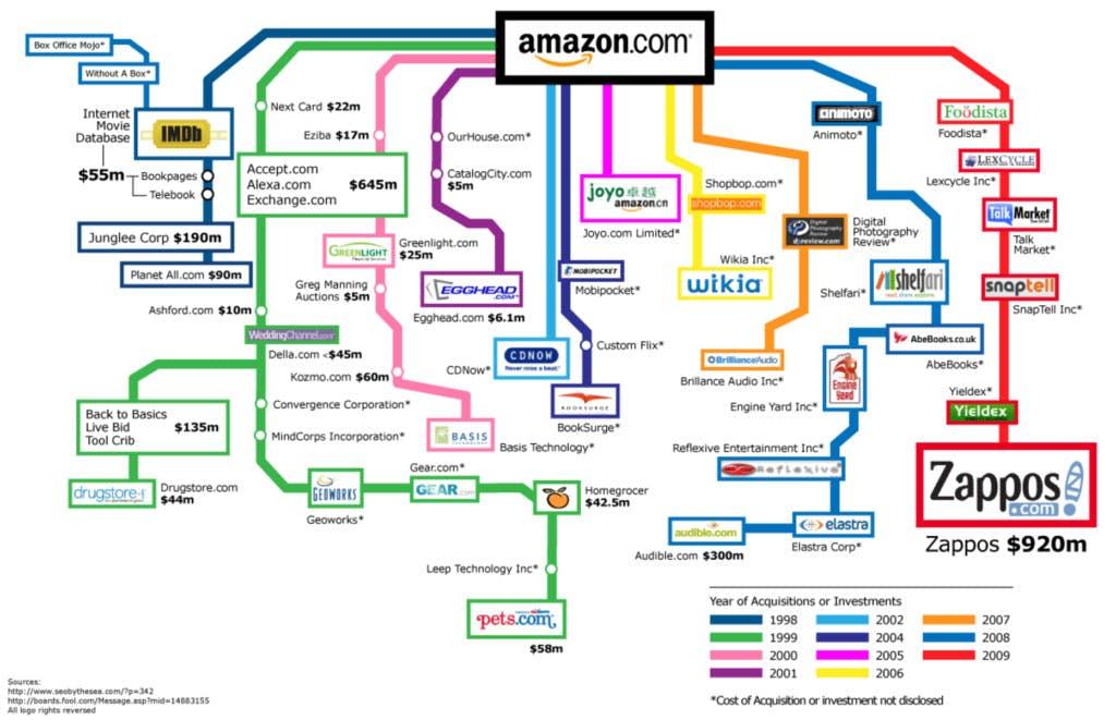 Amazon Stays Ambitious