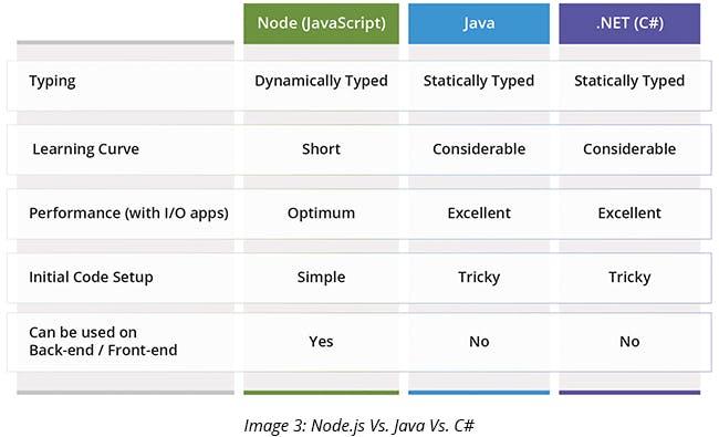 Node.js Vs. Java Vs. C#