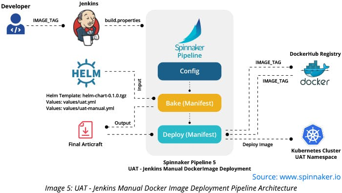 UAT - Jenkins Manual Docker Image Deployment Pipeline