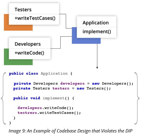 An Example of Codebase Design that Violates the DIP