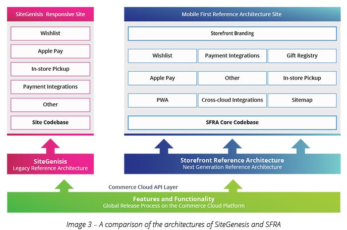 A comparison of the architectures of SiteGenesis and SFRA