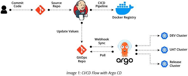 CI CD Flow with Argo CD
