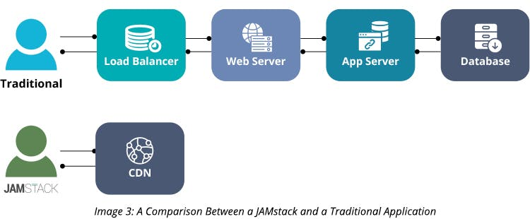 Comparison Between a JAMstack and a Traditional Application