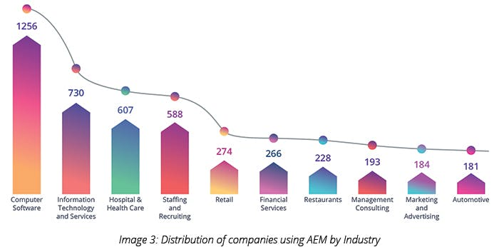 Distribution of companies using AEM by Industry