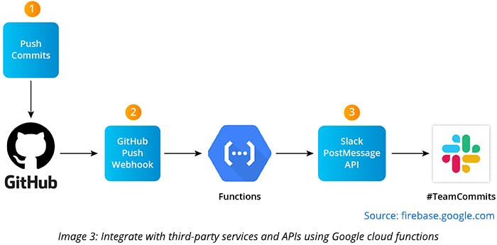 Integrate with third-party services and APIs using Google cloud functions