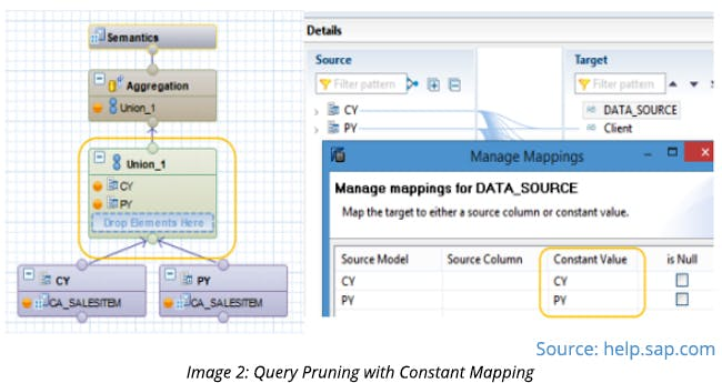 Query Pruning with Constant Mapping