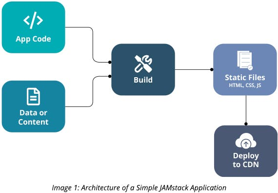 Architecture of a Simple JAMstack Application