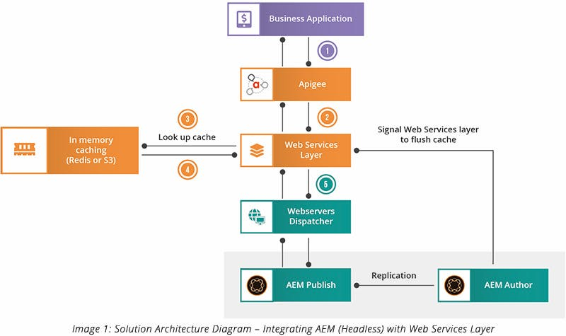Solution Architecture Diagram – Integrating AEM (Headless) with Web Services layer