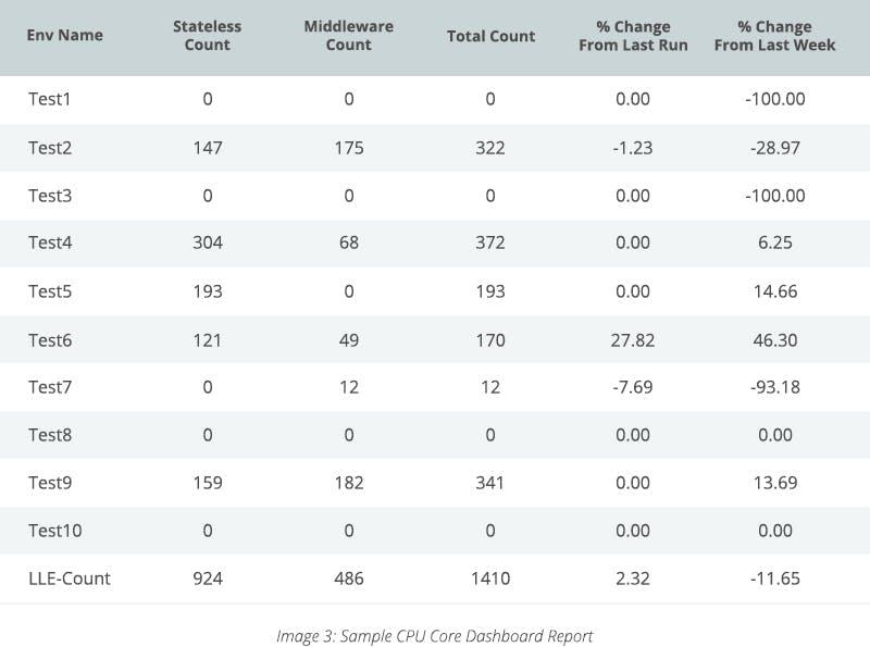Sample CPU Core Dashboard Report