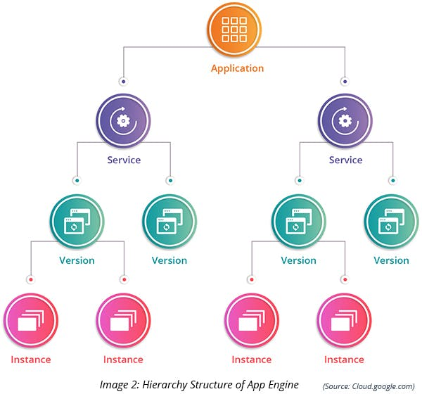 Hierarchy structure of App Engine