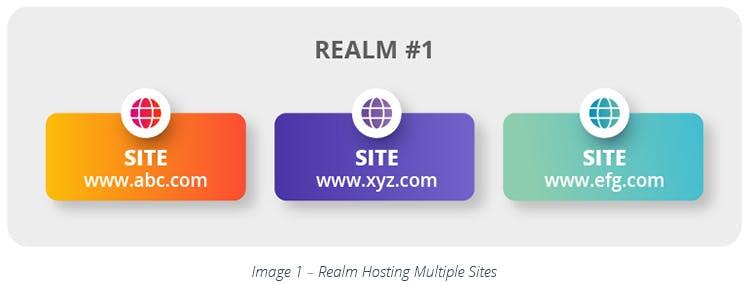 Realm Hosting Multiple Sites