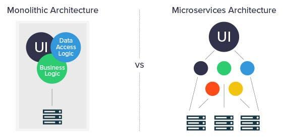 Microservices Architecture vs Monolithic Architecture