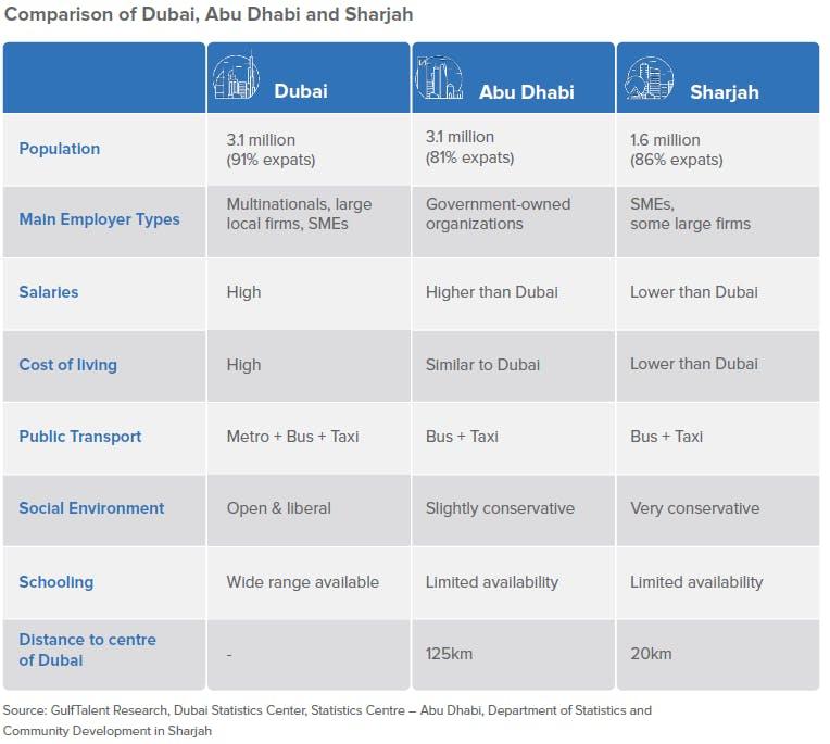 Comparison of Dubai, Abu Dhabi and Sharjah