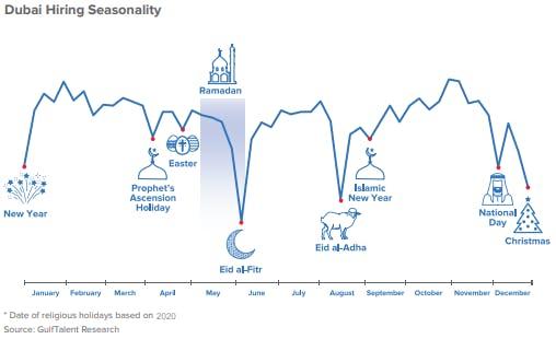 Dubai Hiring Seasonality