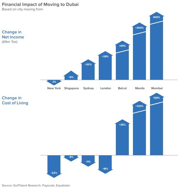 Financial Impact of Moving to Dubai