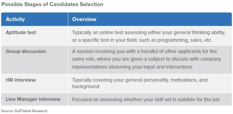 Possible Stages of Candidate Selection