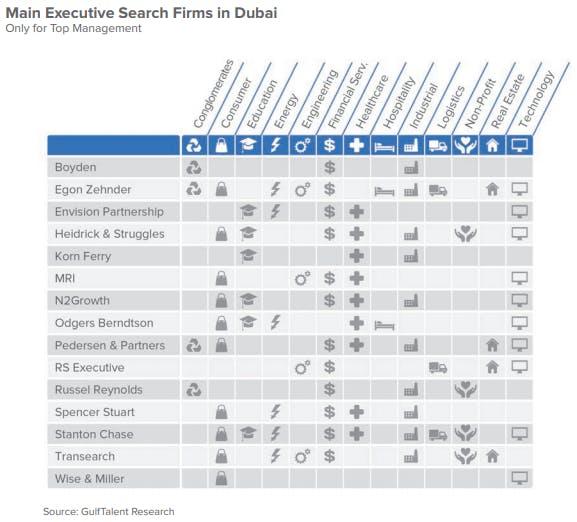 Main Executive Search Firms in Dubai