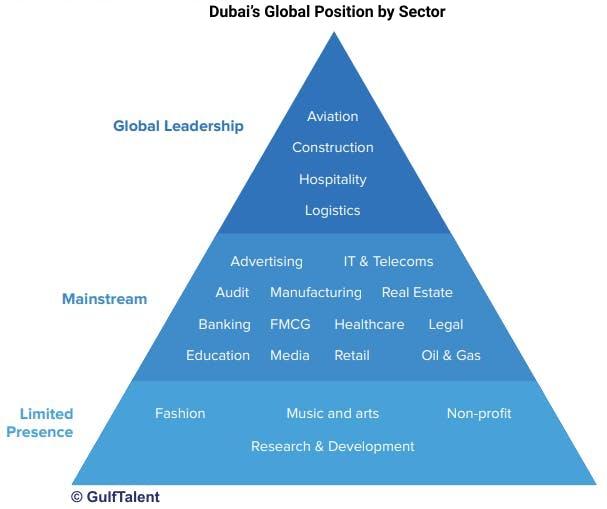 Dubai's Global Position by Sector