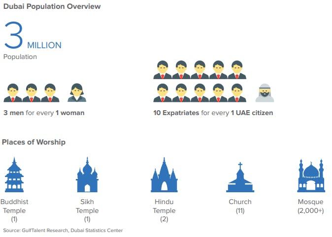 Dubai Population Overview