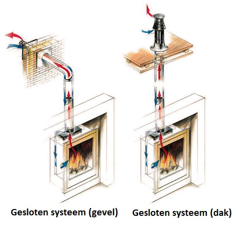 gashaard inbouw installatie