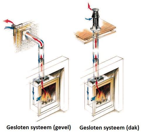 rookanaal gashaard aanleggen