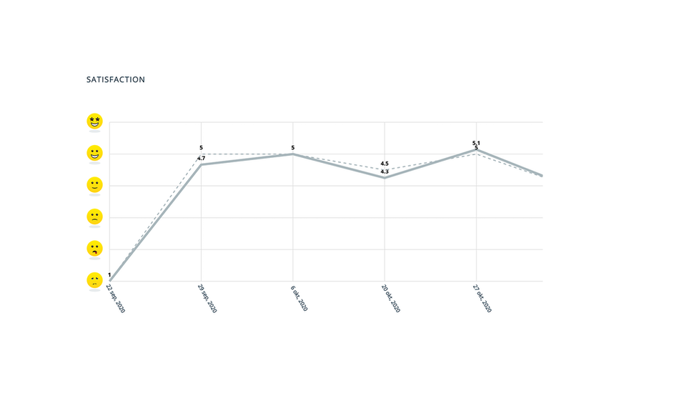 Képernyő statisztikákat mutat