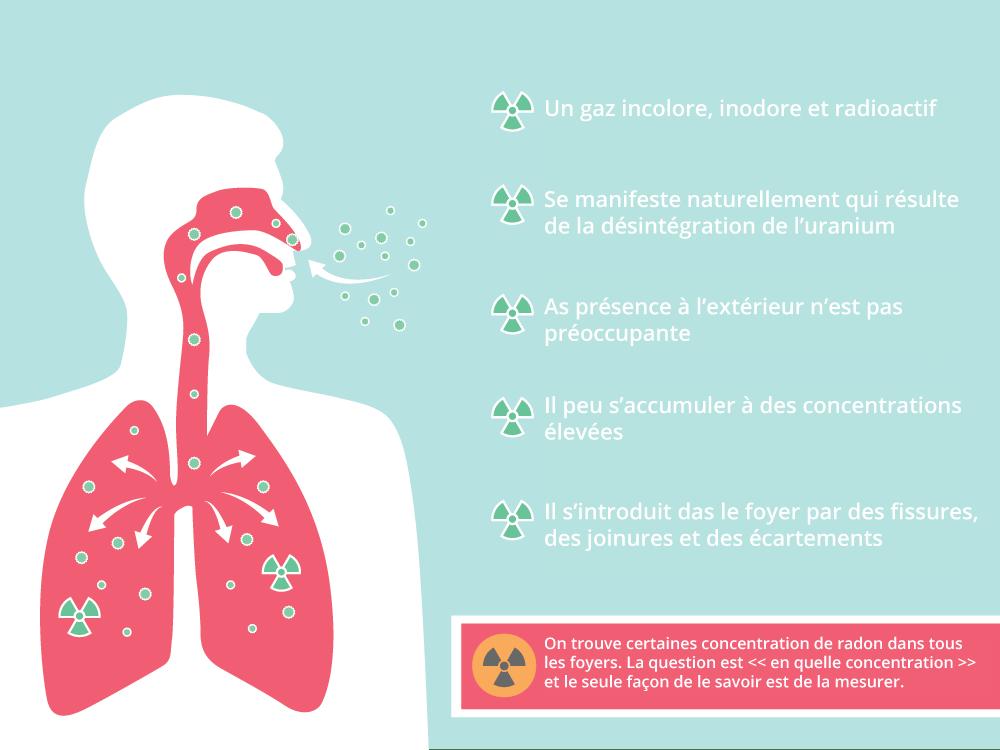 Pourquoi devriez-vous vous inquiéter à propos du radon?