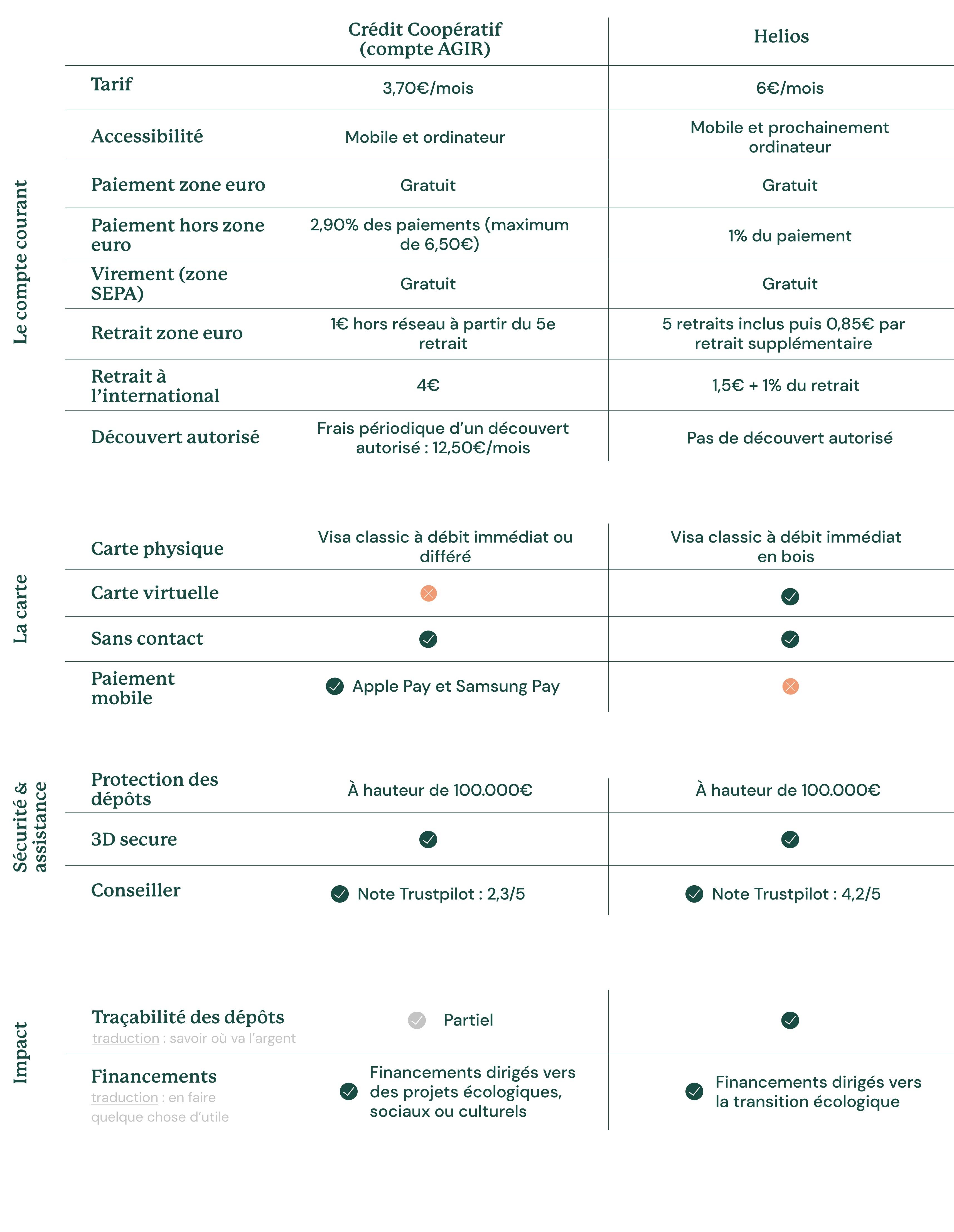 Tableau comparatif helios vs. Compte Agir au 22 Avril 2021