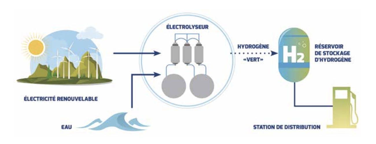 L'hydrogène est un vecteur de stockage des énergies renouvelables. (source schéma : Engie)