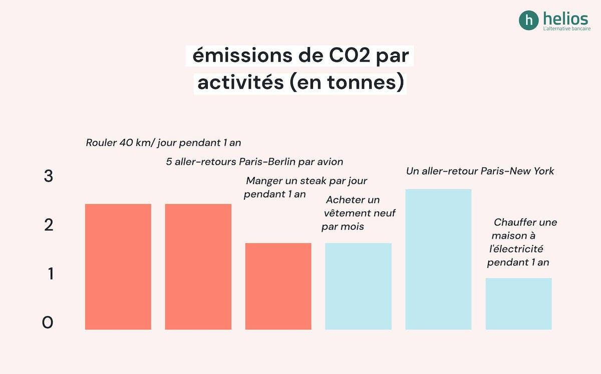 Émissions de CO2 par activité (en tonnes)