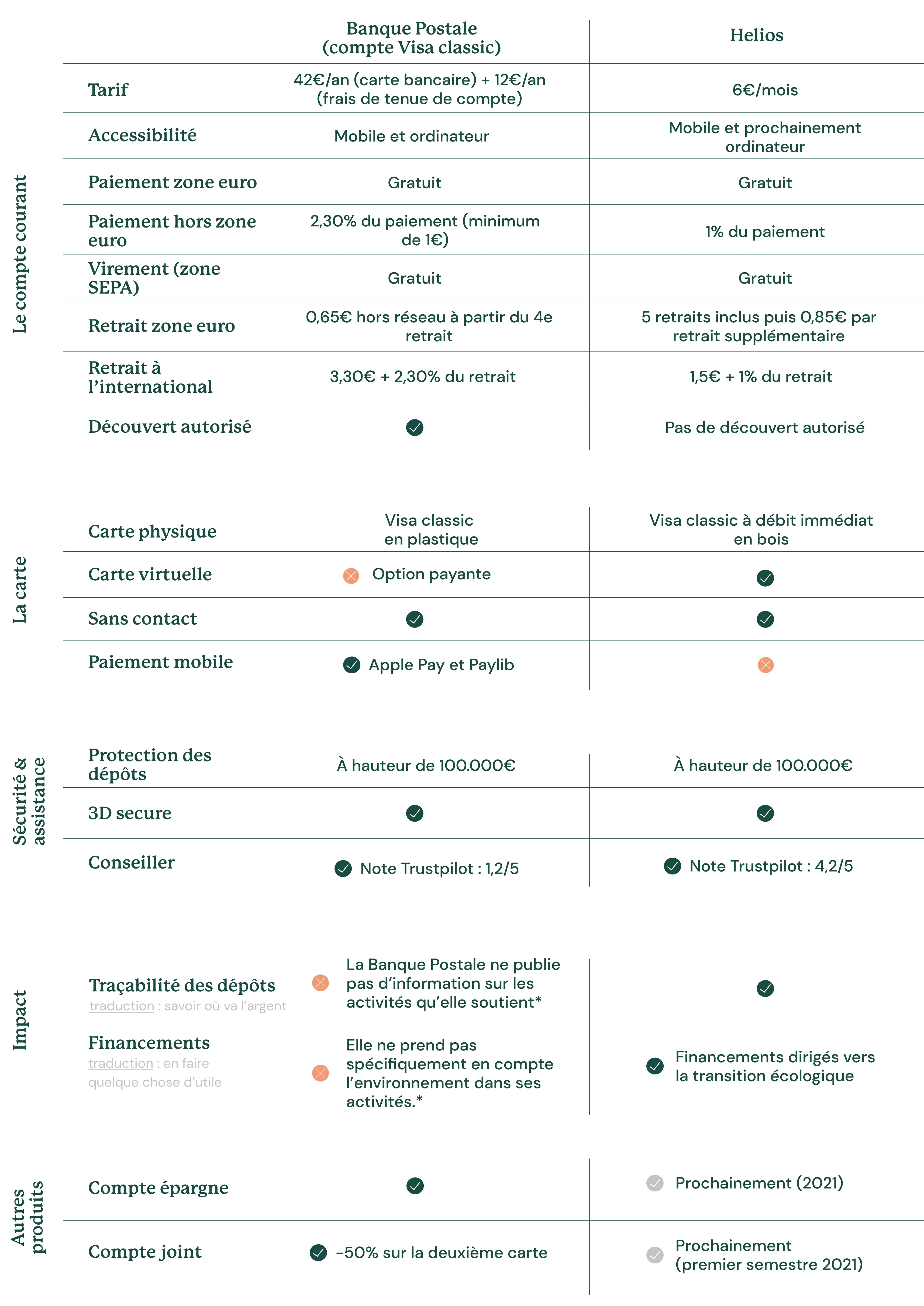 Helios vs. La Banque Postale (compte Visa classic)