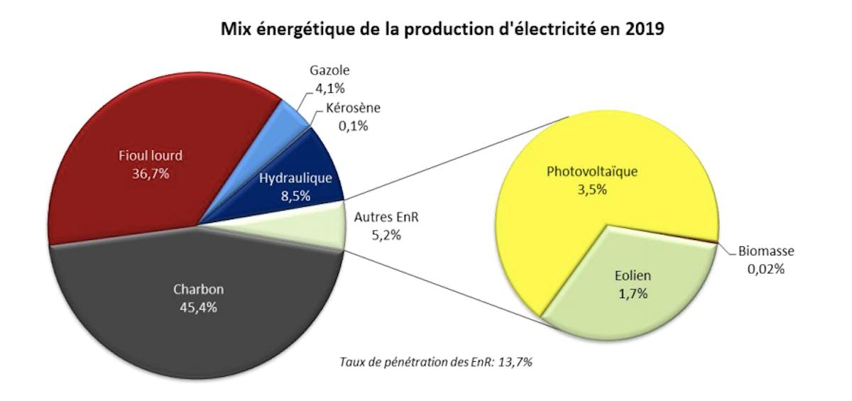 Bilan de l'énergie en Nouvelle-Calédonie