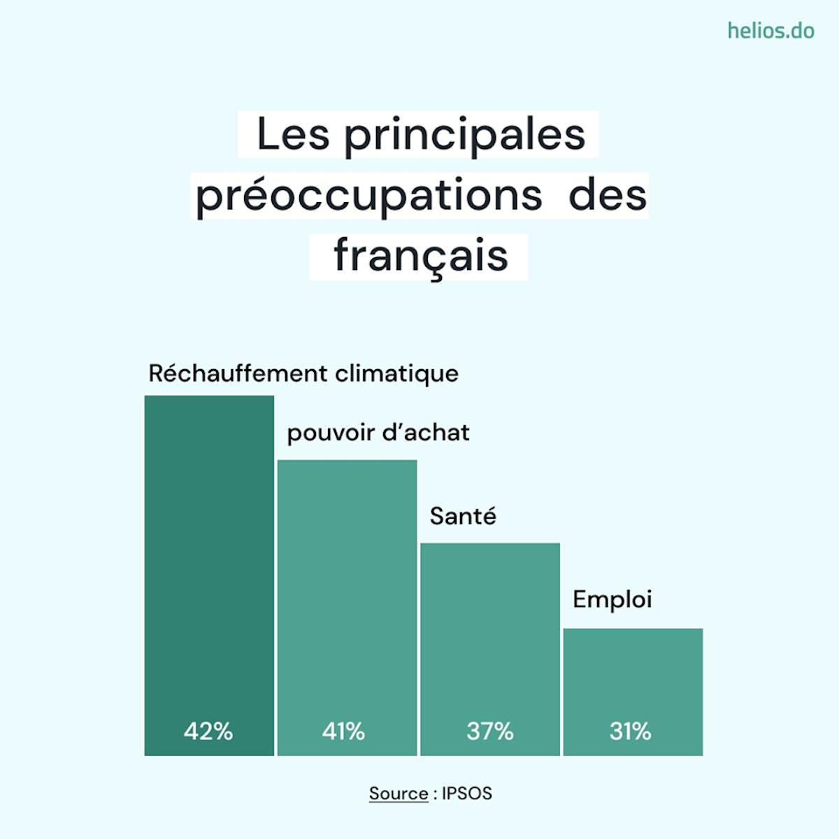 Les principales préoccupations des français
