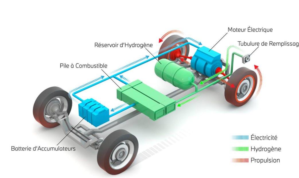 Comment fonctionne une voiture hydrogène ? (source : BMW innovation)