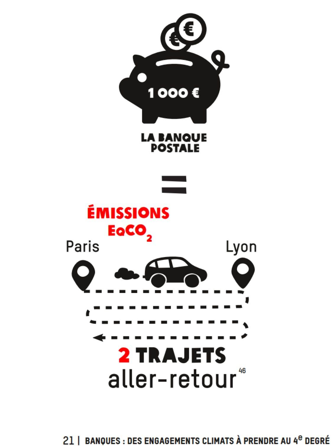 L'impact carbone de 1000€ déposés à La Banque Postale (Oxfam - octobre 2020)