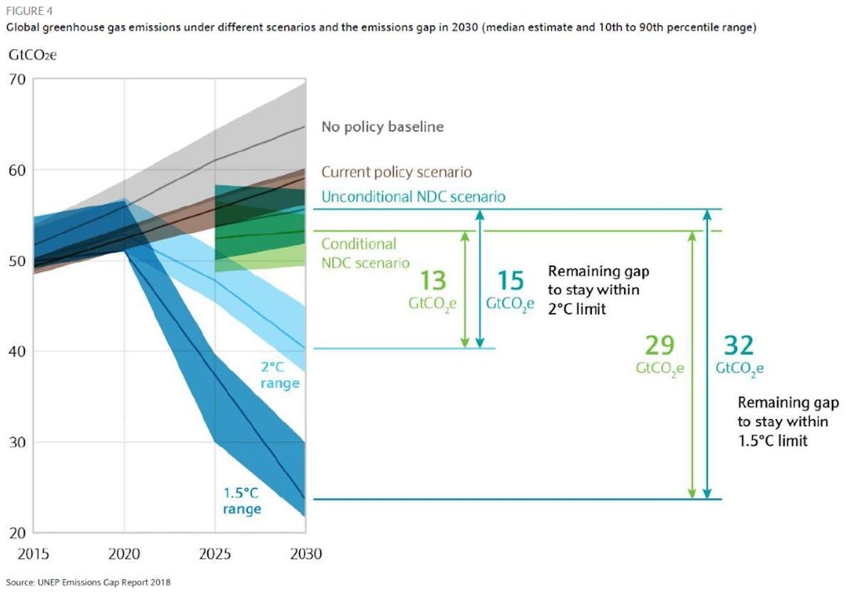 Différents scénarios d'émissions de CO2