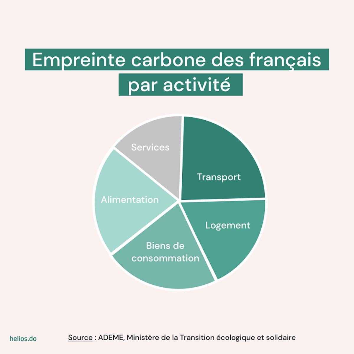 Empreinte carbone des français par activité