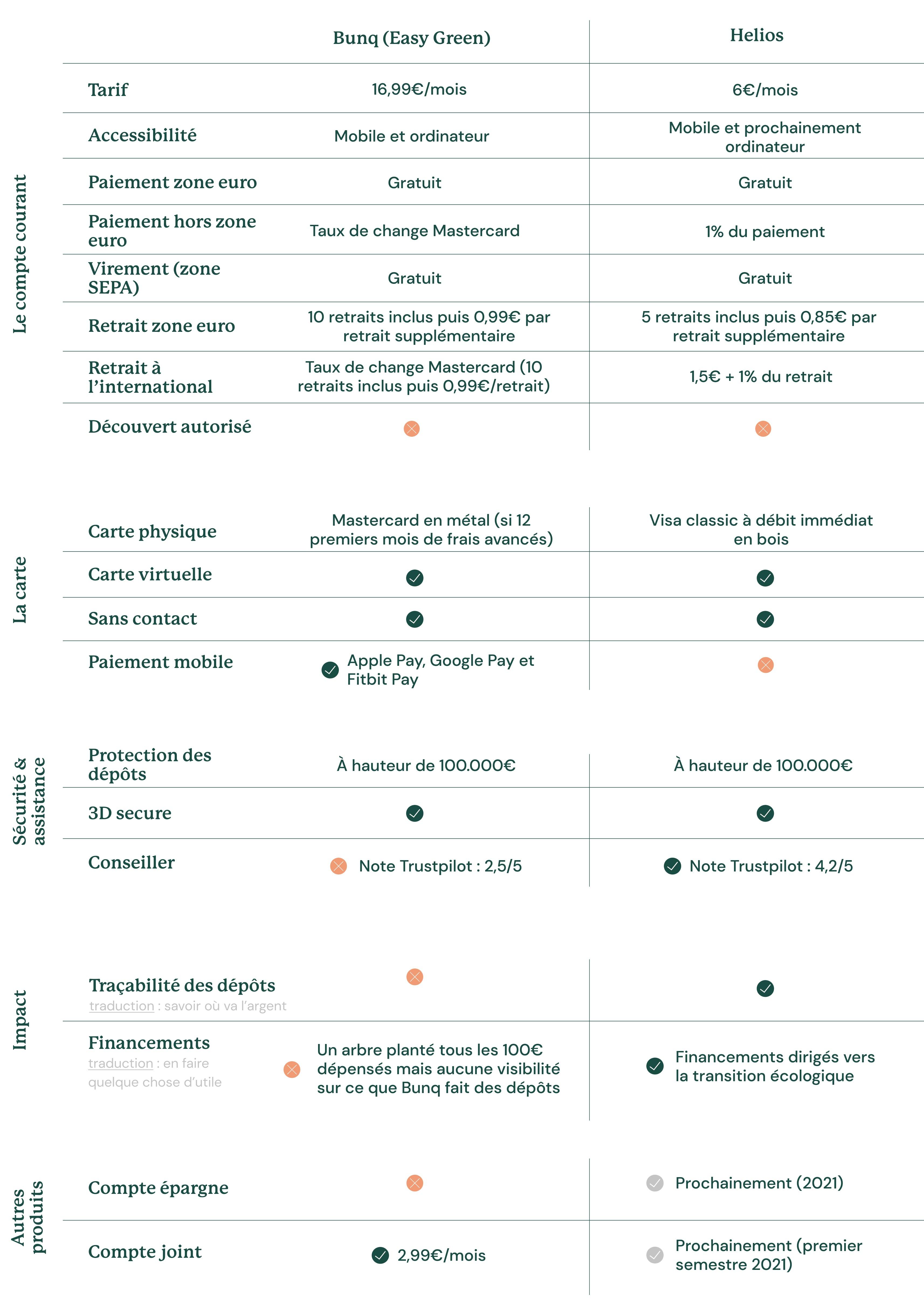 Helios vs. la néobanque Bunq (Easy Green) au 3 mai 2021